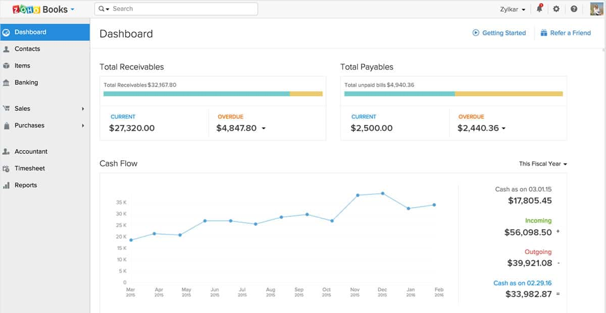 Image of the Zoho Books dashboard.